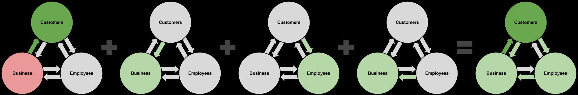 BEx Model - Improve Quality