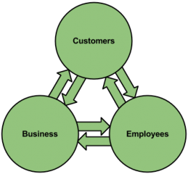 Business Excellence: Customers, Employees & Business