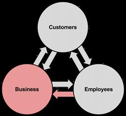 BEx Model - Reduce Benefits 2s