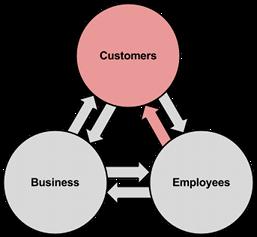 BEx Model - Reduce Benefits 3s