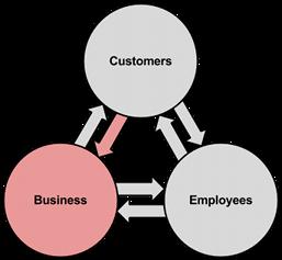 BEx Model - Reduce Benefits 4s