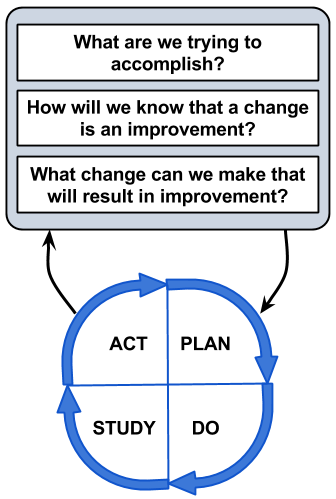 API's Model for Improvement. What are we trying to accomplish? How will we know that a change is an improvement? What change can we make that will result in improvement? Plan. Do. Study. Act.