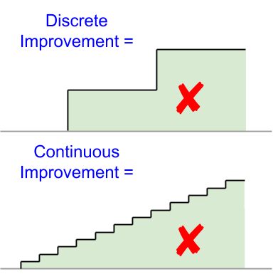 Discrete and Continuous Fallacy