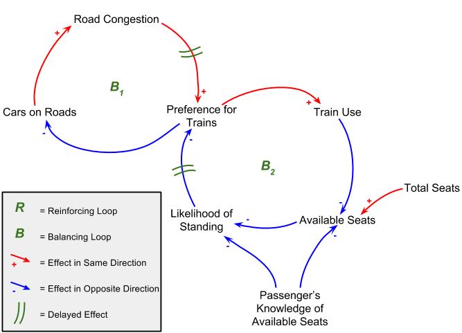 A simplistic model of the transportation system